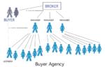 buyer agency blog post