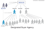 designated buyer agency blog post